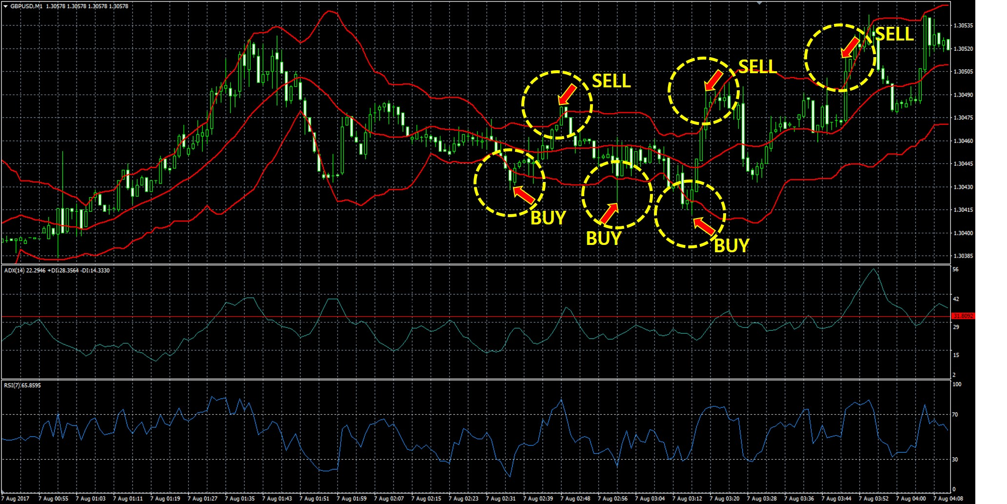 Bollinger bands adx and rsi forex scalping trading strategy rs investments victory