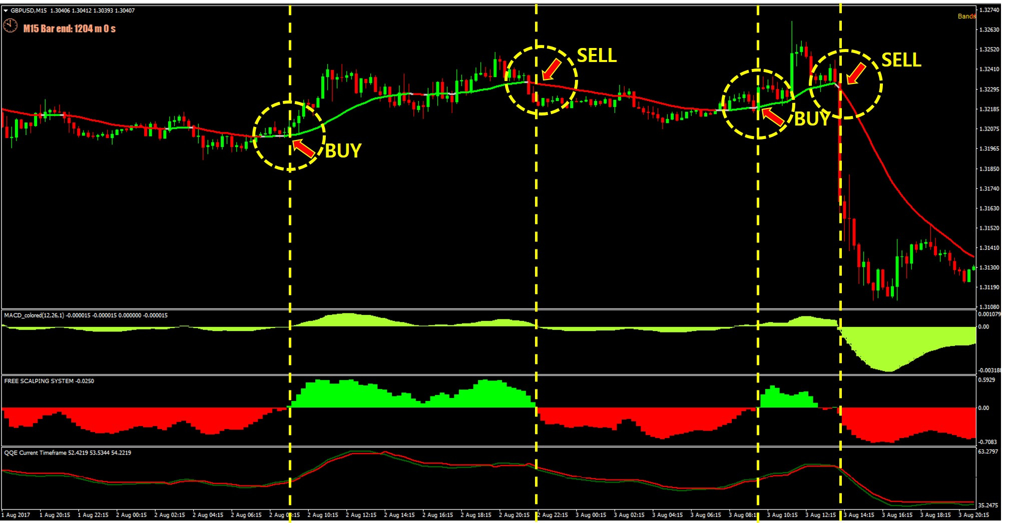 Forex Trend Momentum With Qqe Scalping Strategy Blueiblog